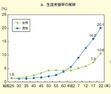 生涯未婚率の推移(男女別)